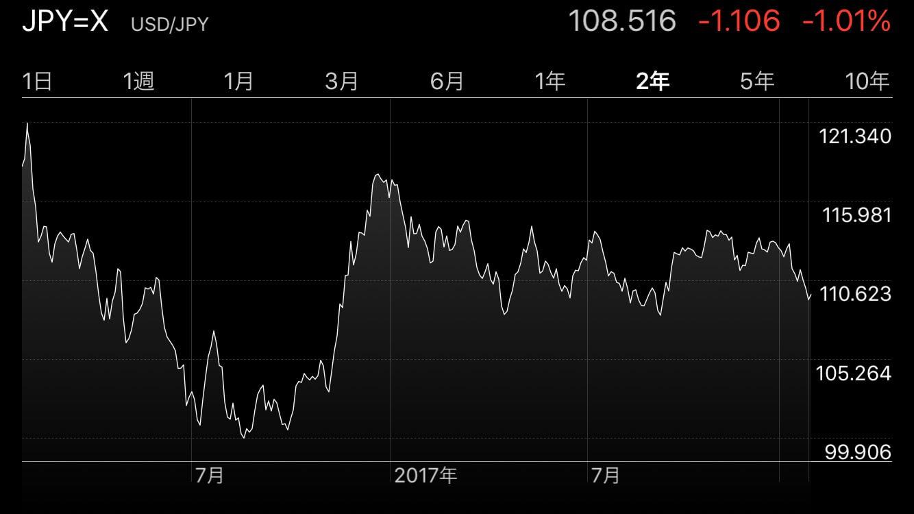 外国為替相場を定期的にチェックしよう。株、債券、仮想通貨マーケットに影響あり