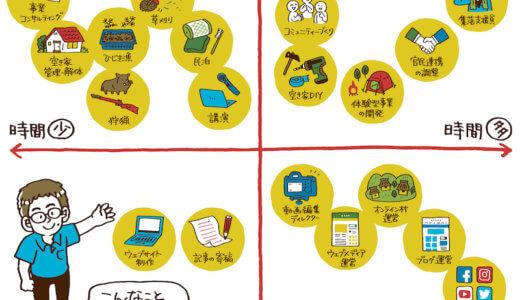 (田舎に仕事がないはウソ)お仕事マップを山口県のデザイナーセキサトコさんに作成いただきました!